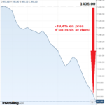 Sommes-nous au bord d'une récession majeure ? Chute de l'indice Baltic Dry de -39,4 % en près d'un mois et demi.