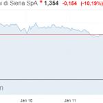 Warning: Italie: La banque Monte dei Paschi PLONGE de plus de 10% après un avertissement de la BCE !