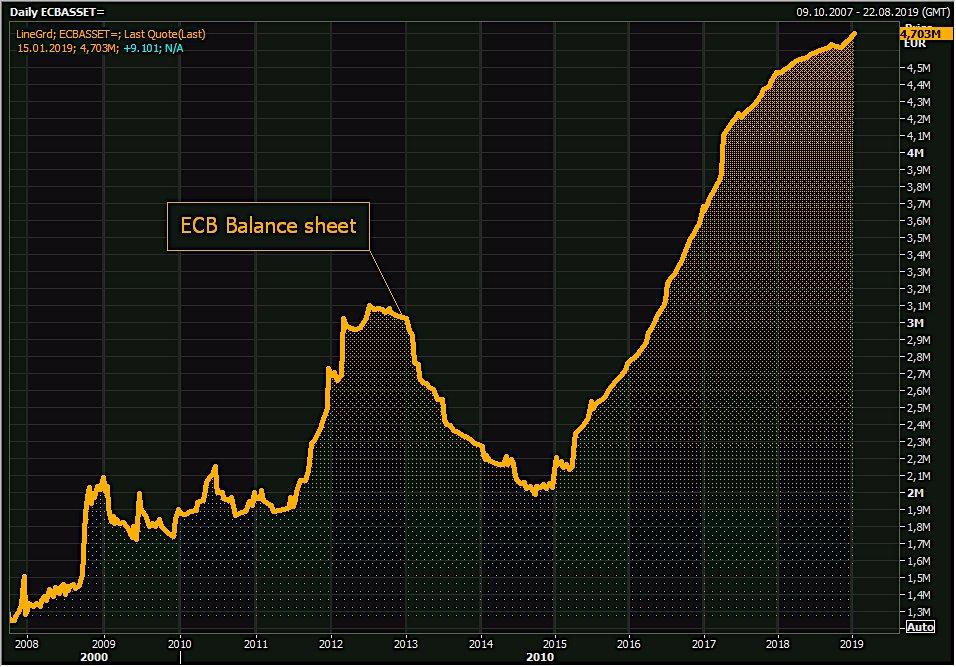 Le bilan de la BCE vient d