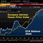Le bilan de la BCE vient d'atteindre un nouveau sommet historique à 4708,899 milliards € ! Soit 42% du PIB de la Zone Euro !!