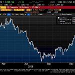 Le cours de l'Or a augmenté de 10% depuis son point bas touché au mois d'Août