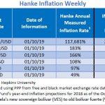"""Bilan Hebdo des pays les plus impactés par l'inflation. Le Venezuela """"champion du monde"""" avec 117.681% d'inflation !!"""