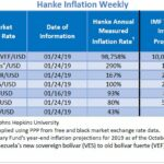 """Bilan Hebdo des pays les plus impactés par l'inflation. Le Venezuela """"champion du monde"""" avec 98.758% d'inflation !!"""