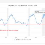 Pourquoi l'inversion de la courbe des rendements importe