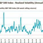 La volatilité semble bien plus extrême qu'elle ne l'est réellement !