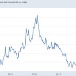 L'indice de stress financier de la Fed de Saint-Louis «monte en flèche» !!