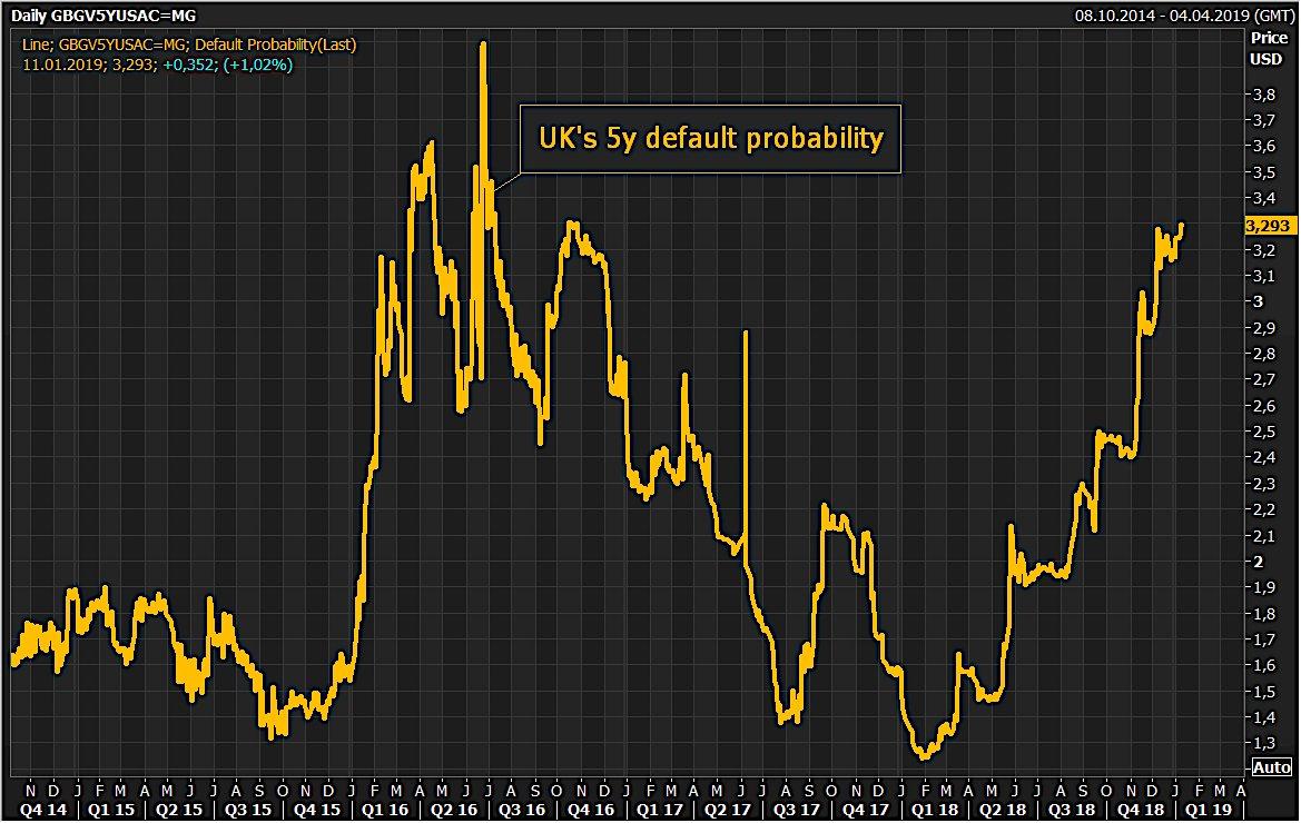 La probabilité de voir le Royaume-Uni faire défaut dans les 5 ans en hausse à 3,3% ! Niveau le plus élevé depuis le référendum sur le Brexit en 2016 !!