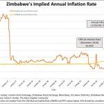 Zimbabwe: Le taux d'inflation annuel frôle les sommets historiques à 290% !!