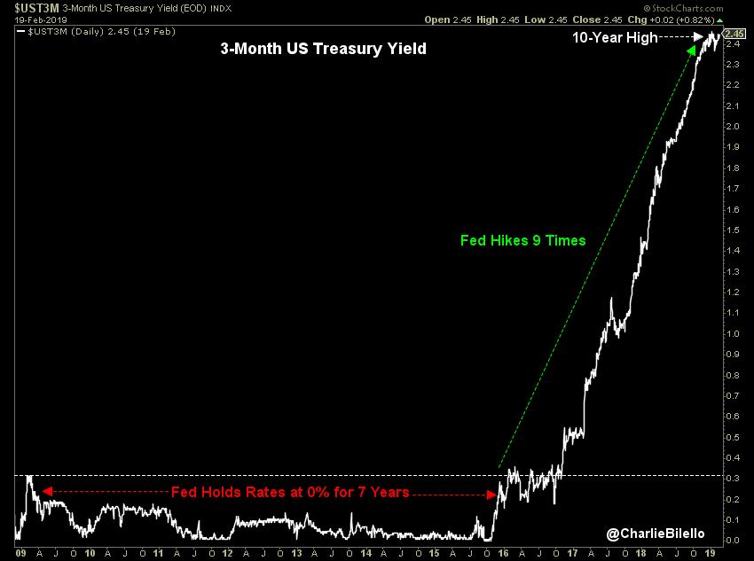Le rendement à 3 mois US vient d'atteindre 2,45%, soit son plus haut niveau depuis plus de 10 ans.