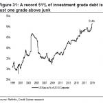 """Alexandre Baradez: « 51% de la dette corporate US en catégorie """"investissement"""" se trouve seulement 1 cran au dessus de la catégorie """"pourrie"""" (junk) ! »"""
