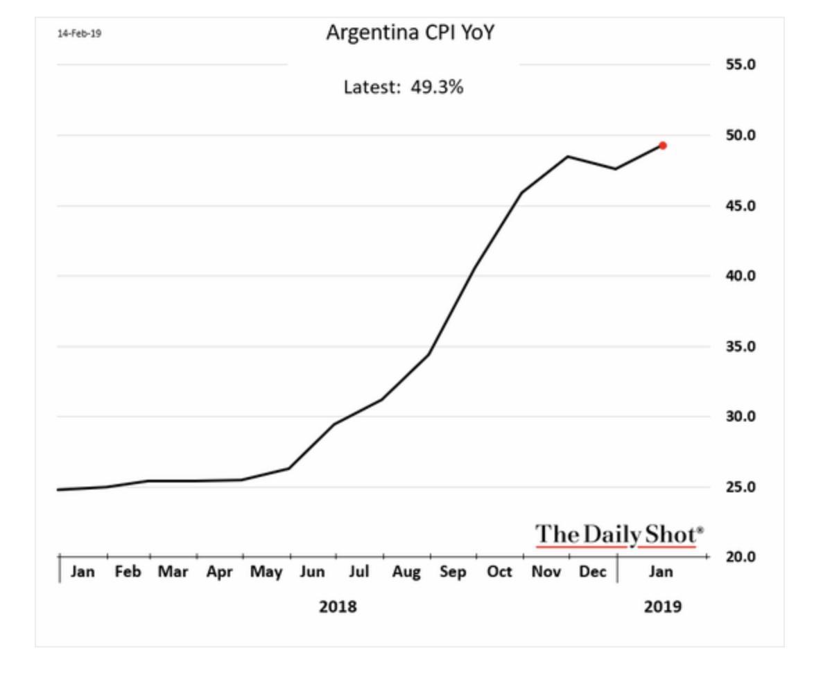 Argentine: En glissement annuel, le taux d