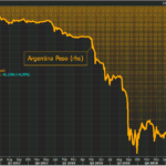 Le Peso argentin replonge et tutoie ses plus bas historiques. Il faut désormais plus de 39,7 pesos argentins pour 1 dollar.