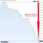 Récession: Rien n'y fait, l'indice Baltic Dry continue de plonger ! Déjà -54,13% en 1 mois et demi !!