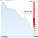 La récession qui se profile sera-t-elle d'une ampleur inédite ? Chute de l'indice Baltic Dry de -48,72 % en un mois et demi.