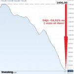 Récession: Et ça continue ! L'indice Baltic Dry poursuit sa plongée ! Près de -55% en 1 mois et demi !!