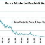 Observez en un seul graphique l'effondrement boursier de la Banca Monte dei Paschi de Sienne. Une chute vertigineuse de 99,99% depuis 2008.