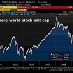 Rebond en V malgré des indicateurs économiques pourris. La capitalisation boursière franchit à nouveau la barre des 77.000 milliards $