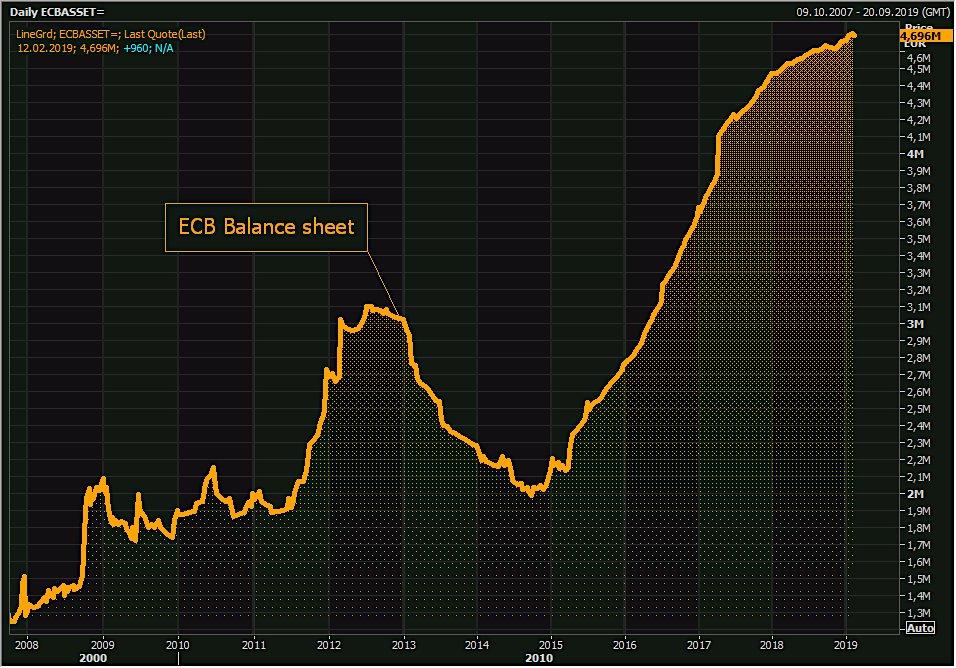 La taille du Bilan de la BCE repart à la hausse et atteint désormais 4696 milliards €, soit 42% du Pib de la zone euro