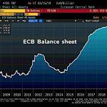 """Warning: """"La taille du bilan de la BCE continue d'enfler inexorablement et atteint désormais près de 4703 milliards € ! Réduction ? Mon œil !!"""""""