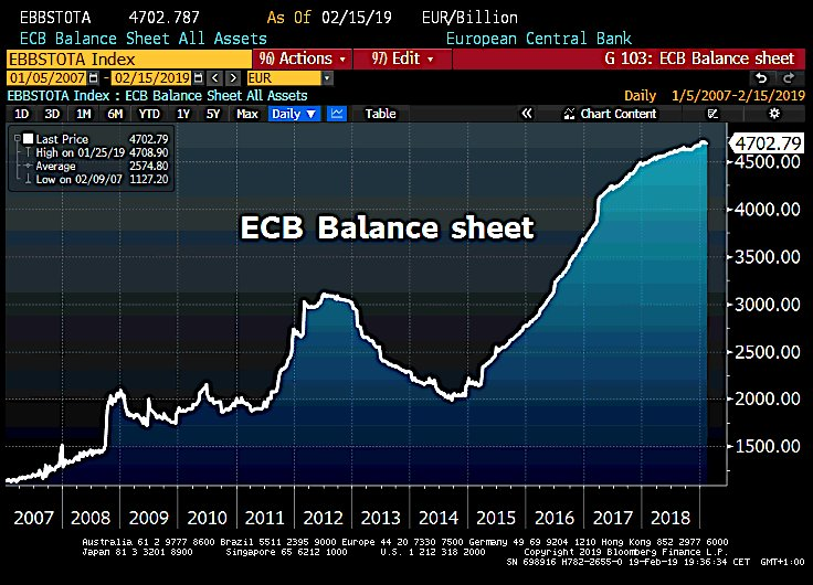 "Warning: ""La taille du bilan de la BCE continue d"