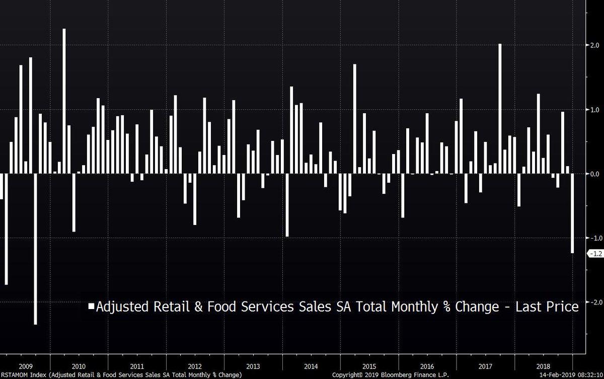 Etats-Unis - Décembre: Plus importante chute des ventes au détail en près de 10 ans !!