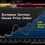 Allemagne: Le marché immobilier a progressé de + 8,8% sur 2018, soit la plus forte hausse de son histoire.