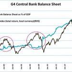 Observez la surprenante corrélation entre l'augmentation du bilan des banques centrales et l'envolée des marchés actions…