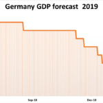 """Allemagne: """"Les perspectives de croissance continuent de se dégrader ! Prévisions réduites à 1,1% pour 2019 !!"""""""