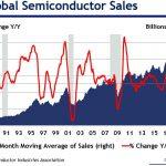 Nouveau signe du ralentissement: Les ventes mondiales de semi-conducteurs ont baissé de 7% sur le mois décembre 2018