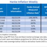 """Bilan Hebdo des pays les plus impactés par l'inflation. Le Venezuela """"champion du monde"""" avec 146.587% d'inflation !!"""
