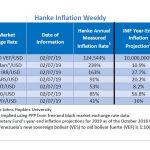 """Bilan Hebdo au 07/02/2019 des pays les plus impactés par l'inflation. Le Venezuela """"champion du monde"""" avec 124.544% d'inflation !!"""