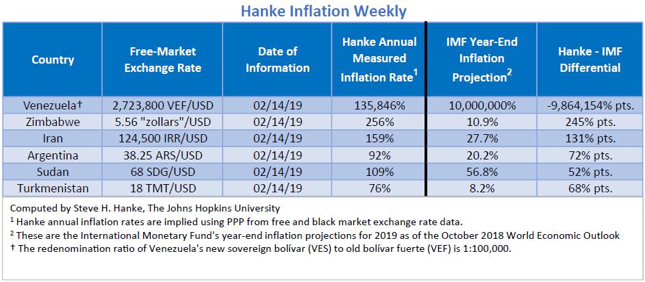 """Bilan Hebdo au 14/02/2019 des pays les plus impactés par l'inflation. Le Venezuela """"champion du monde"""" avec 135.846% d'inflation !!"""