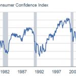 """Nicolas Chéron: Confiance du consommateur US et récessions: """"Jusqu'ici tout va bien, jusqu'ici tout va bien, jusqu'ici tout va bien…"""""""