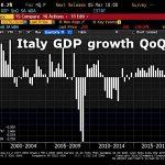 Baisse de 0.2% du PIB Italien au 4ème trimestre 2018. L'Italie est de nouveau en récession.