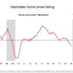 A Manhattan, l'indice du prix de l'immobilier est en baisse de 4% en rythme annuel