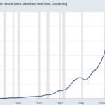 La dette sur les Prêts automobiles US vient d'atteindre un nouveau sommet historique au 4ème trimestre 2018
