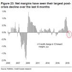 Alexandre Baradez: USA: «Plus fort repli des marges nettes sur les 6 derniers mois depuis 2009 !»