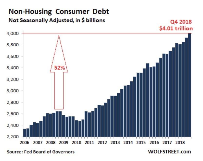 Hors dette immobilière, l