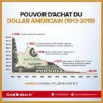Pouvoir d'achat du dollar américain (1913-2019): Le dollar a perdu plus de 95% de sa valeur depuis 1913 !!
