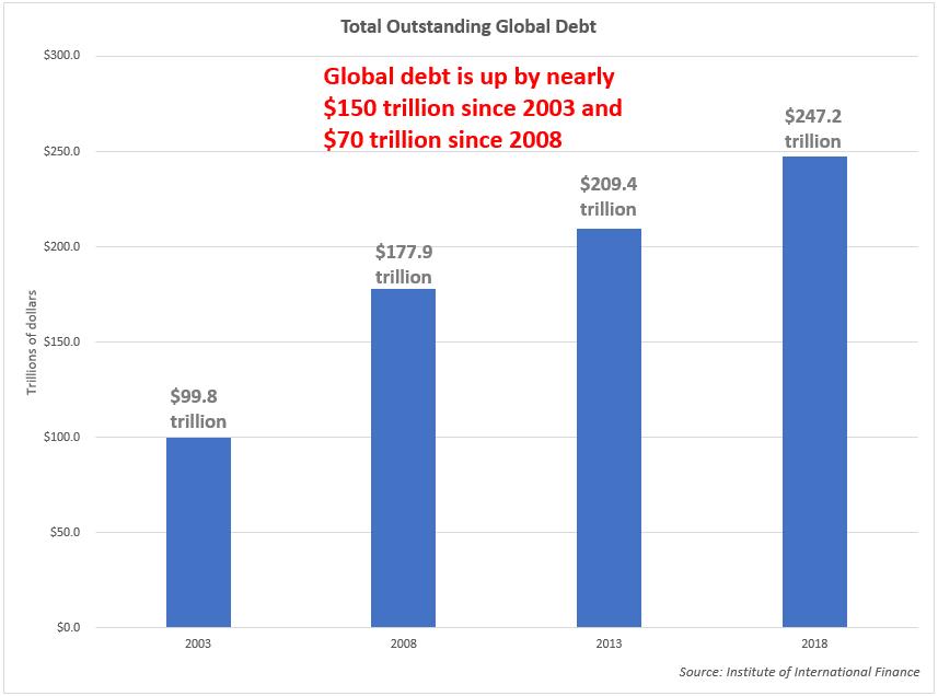 Vous vous rappelez de la dernière crise ? Eh bien la dette mondiale a progressé de 70.000 milliards $ depuis 2008.