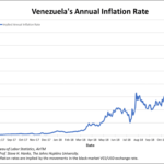 Venezuela: Le taux d'inflation annuel évolue à plus de 141.300% !!!