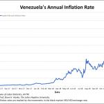 Venezuela: Et ça continue de monter… le taux d'inflation annuel évolue désormais à plus de 148.100% !!!