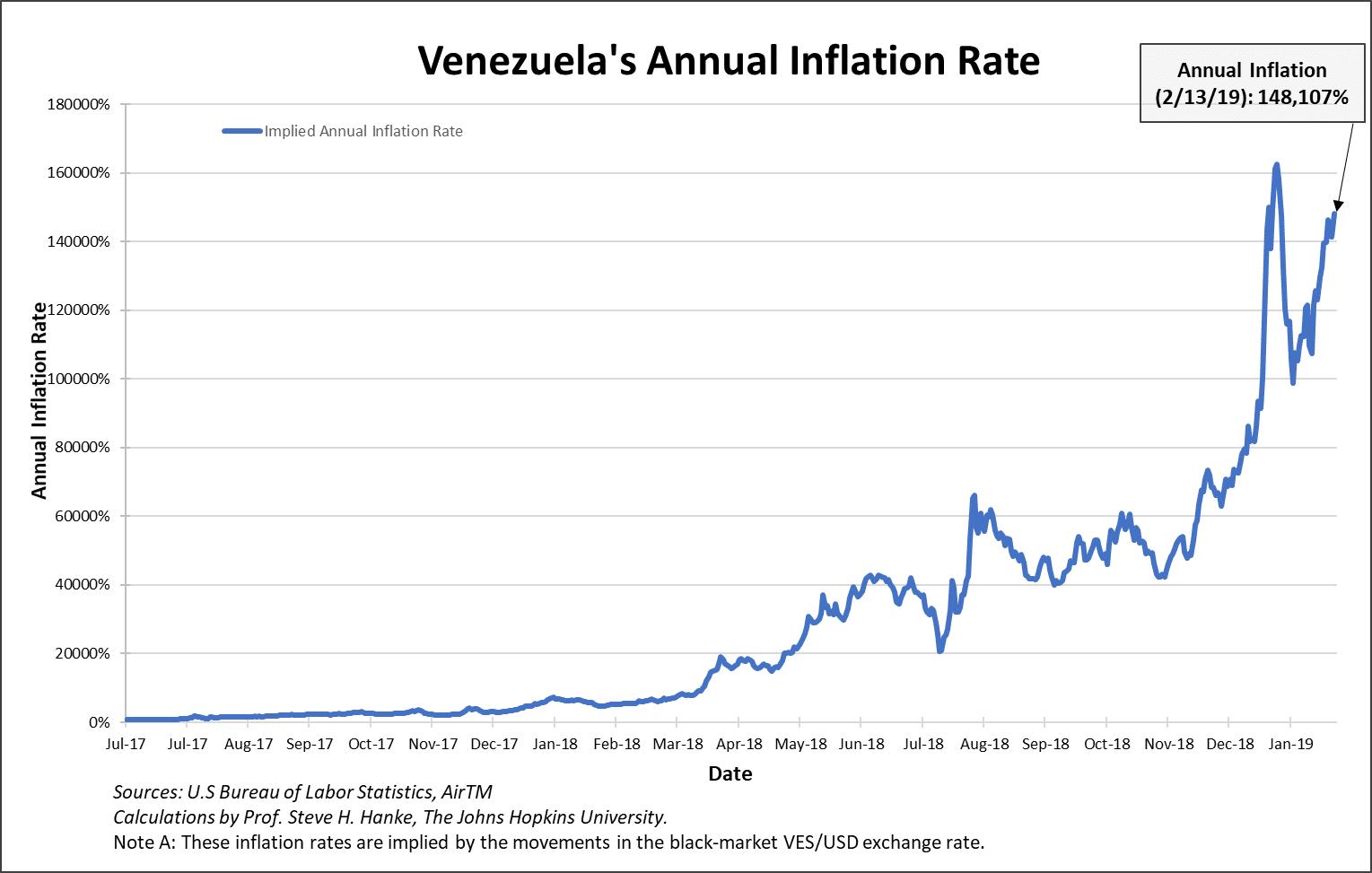 Venezuela: Et ça continue de monter... le taux d'inflation annuel évolue désormais à plus de 148.100% !!!
