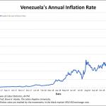 Venezuela: Le taux d'inflation annuel vient d'atteindre un nouveau sommet historique à 156.011% !!