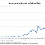 Venezuela: Le taux d'inflation annuel évolue à plus de 129.700% !!!…. Viva el socialismo ??