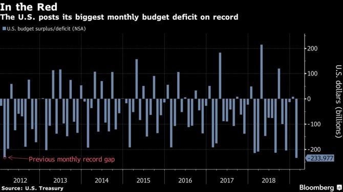 Etats-Unis: Avec -234 milliards $, le déficit budgétaire atteint un niveau record en février !