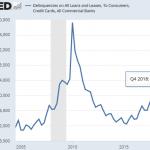 Warning: Etats-Unis: Le montant des défaillances sur prêts, cartes de crédit est en forte hausse