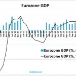 +0,2%, la croissance de la zone euro tend vers Zéro au 4ème trimestre 2018. La croissance sur un an est tombée à 1,1%, soit le rythme le plus faible en 5 ans.