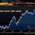 WARNING: La plus grosse bulle obligataire de tous les temps vient d'atteindre un nouveau sommet historique à 52 187 milliards $ !!