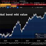 ALERTE: La plus grosse bulle obligataire de tous les temps vient d'atteindre un nouveau sommet historique à plus de 52 200 milliards $ !!